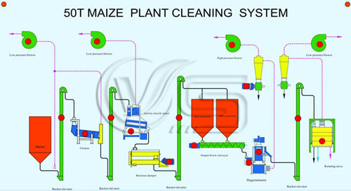 50TPD maize processing machine flow chart